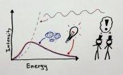 Minute Physics -  Альберт Эйнштейн- Почему Свет Частица?