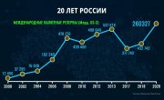 Как изменилась Россия за 20 лет. Без комментариев