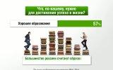 Россия в цифрах. Россияне об образовании. Инфографика. 10.11.2011.